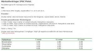 Märkesfordringar IPSC Pistol